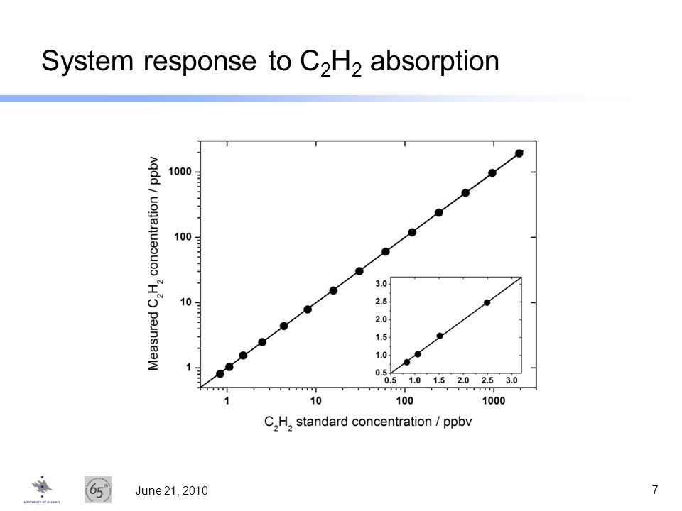 System response to C2H2 absorption