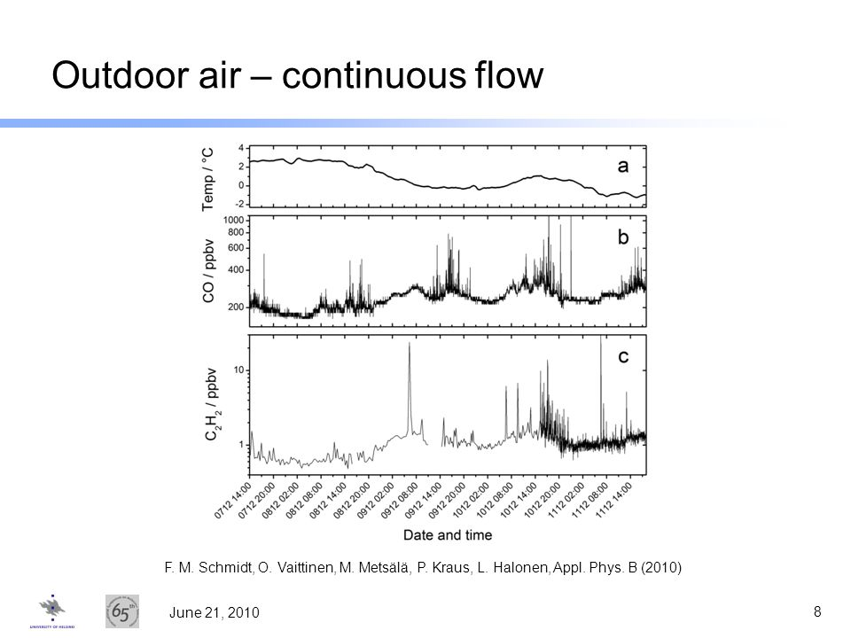 Outdoor air – continuous flow
