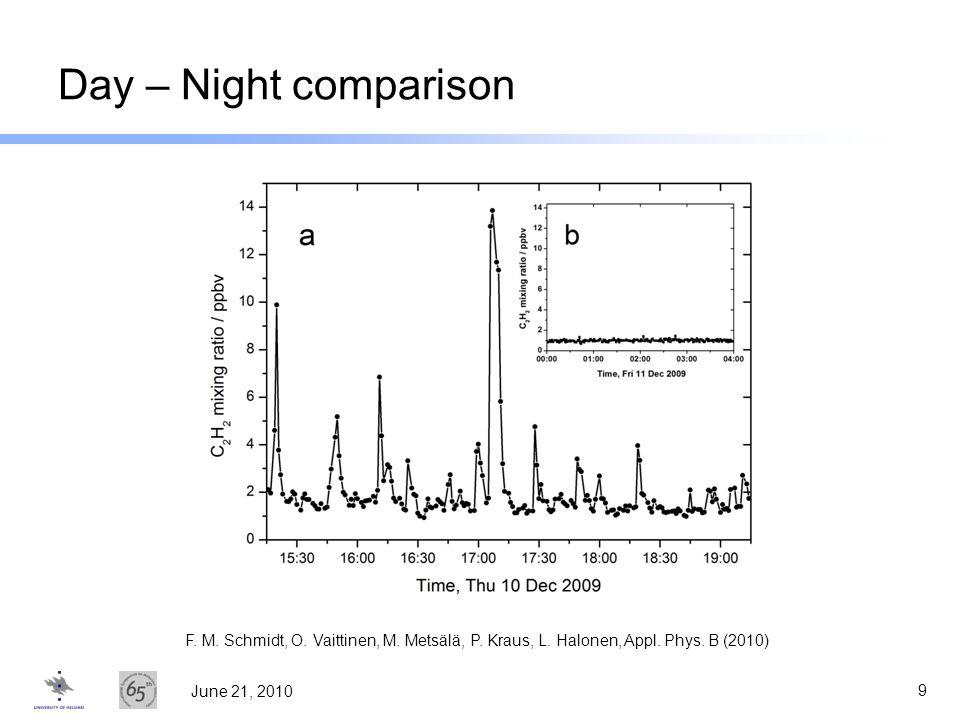 Day – Night comparison F. M. Schmidt, O. Vaittinen, M.
