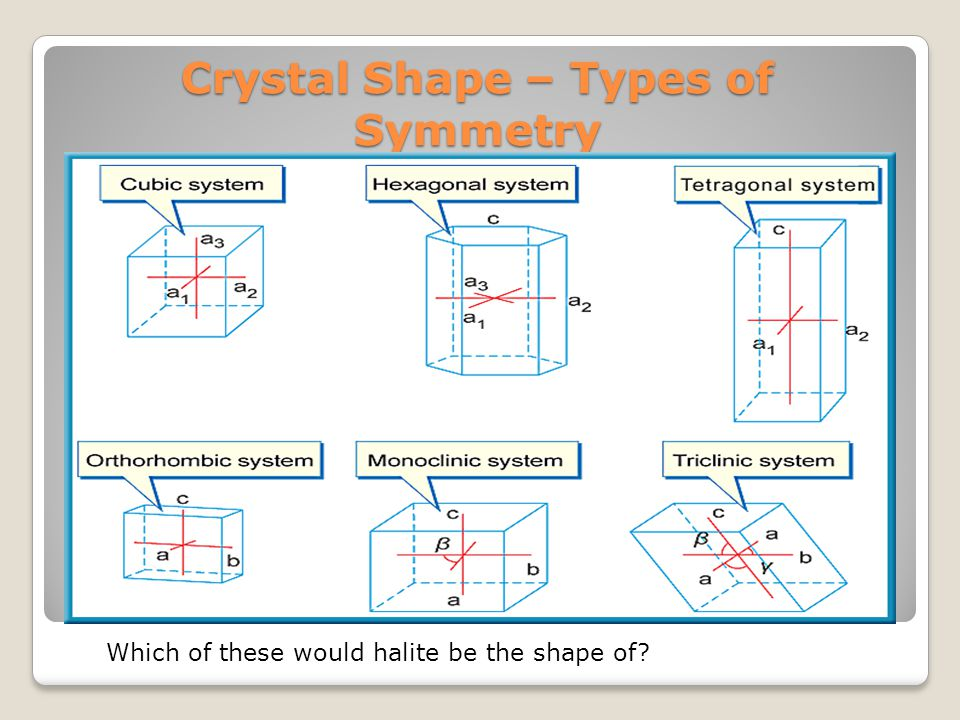 Crystal Shape – Types of Symmetry