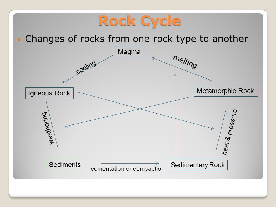 Rock Cycle Changes of rocks from one rock type to another melting