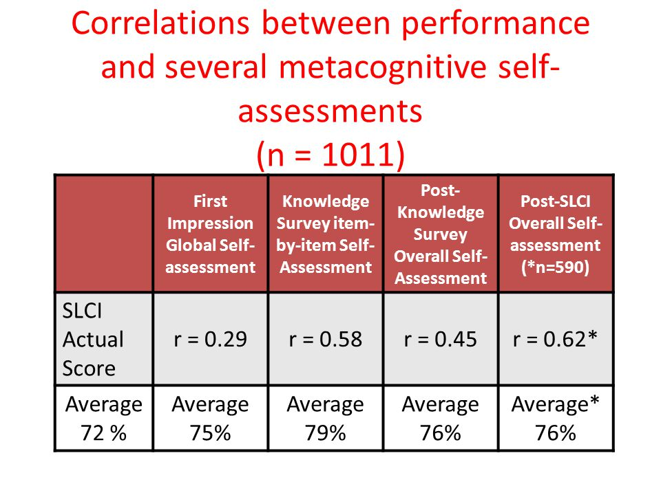 Correlations between performance and several metacognitive self-assessments (n = 1011)
