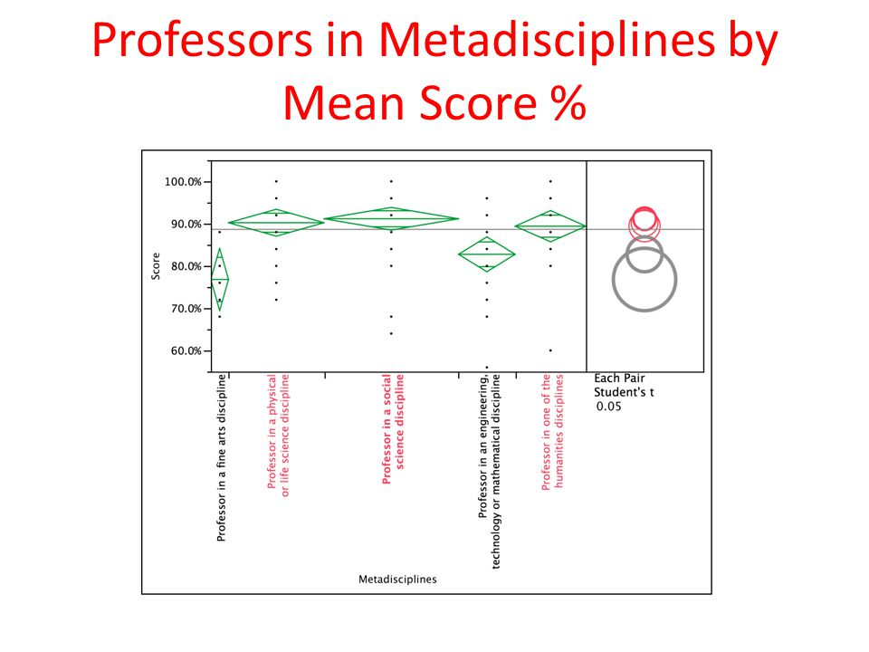 Professors in Metadisciplines by Mean Score %