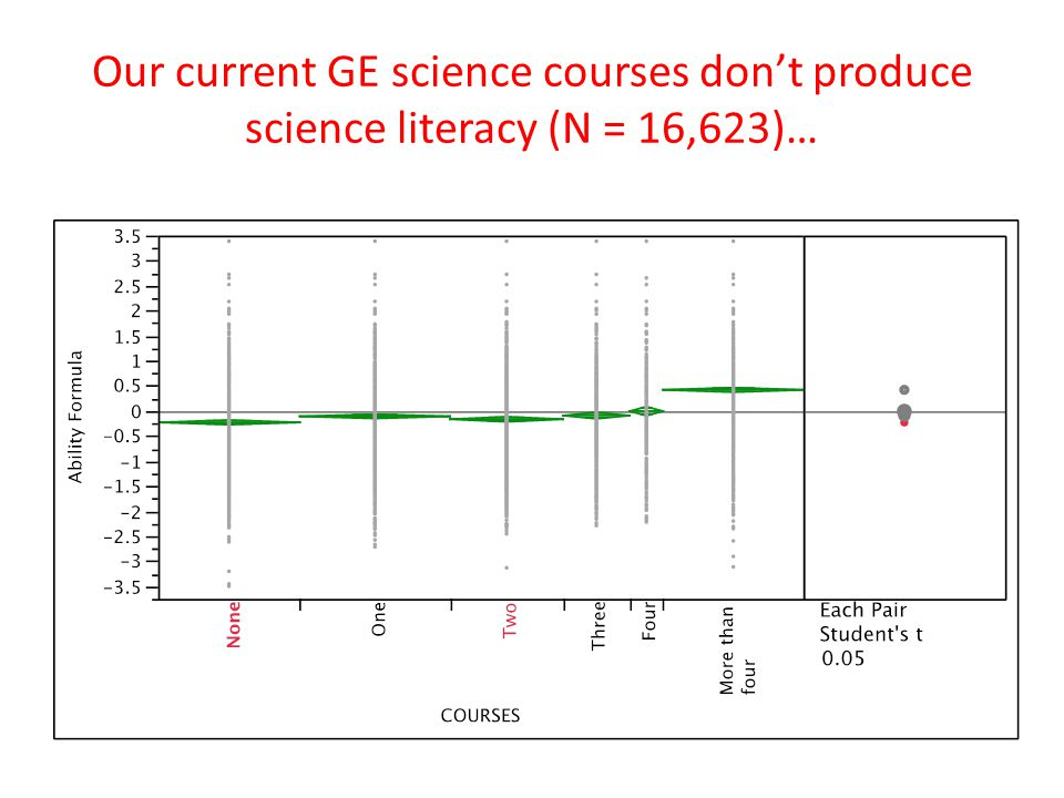 Our current GE science courses don't produce science literacy (N = 16,623)…