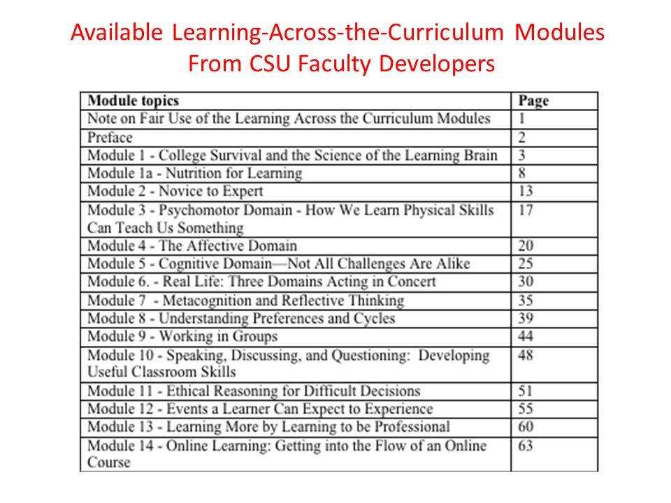 Available Learning-Across-the-Curriculum Modules