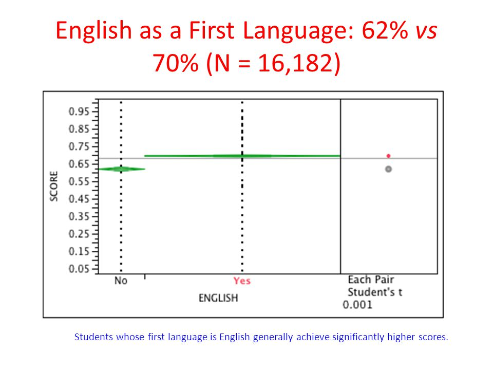 English as a First Language: 62% vs 70% (N = 16,182)