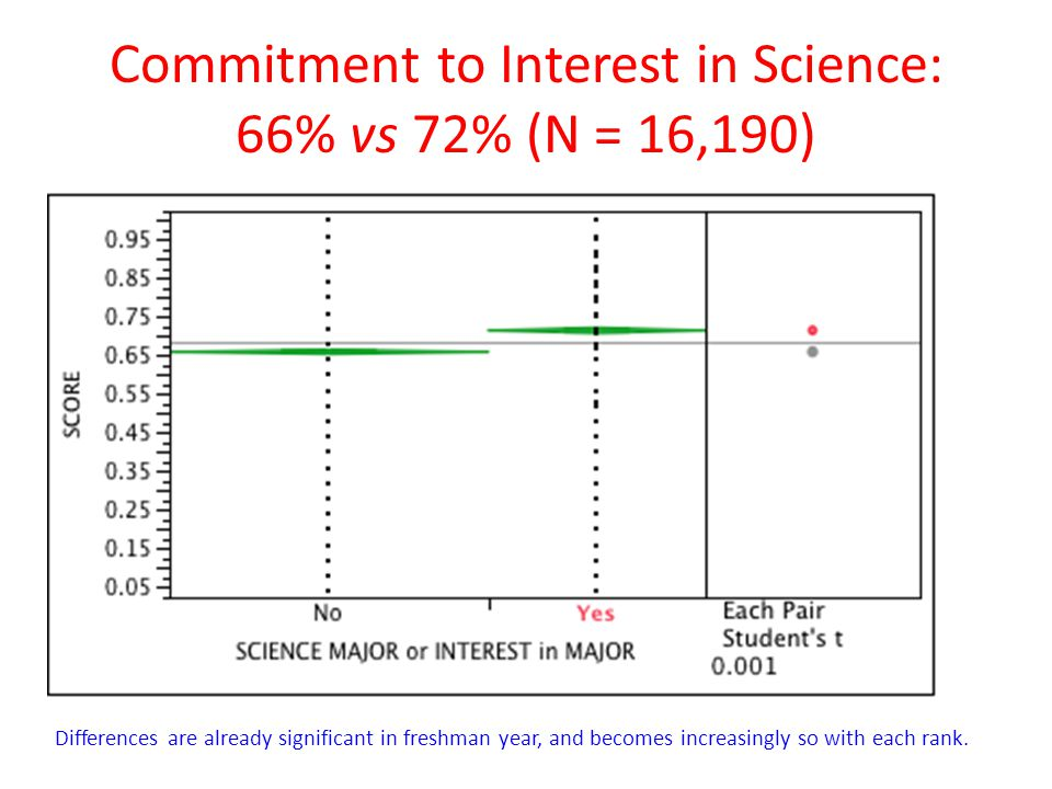 Commitment to Interest in Science: 66% vs 72% (N = 16,190)