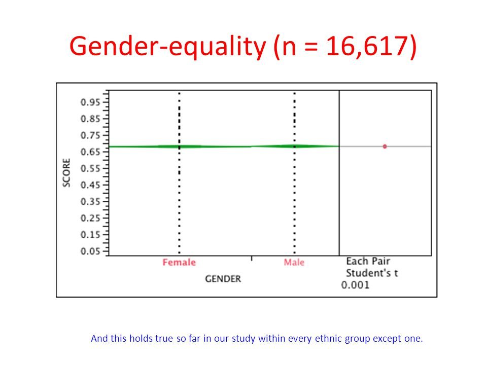 Gender-equality (n = 16,617) And this holds true so far in our study within every ethnic group except one.