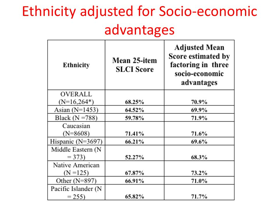 Ethnicity adjusted for Socio-economic advantages