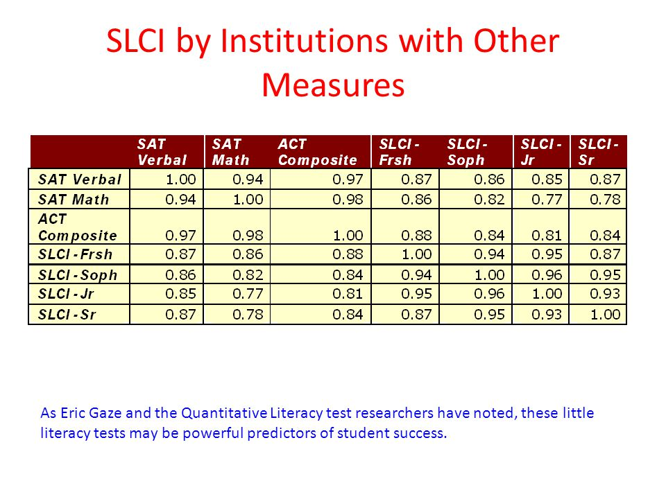SLCI by Institutions with Other Measures