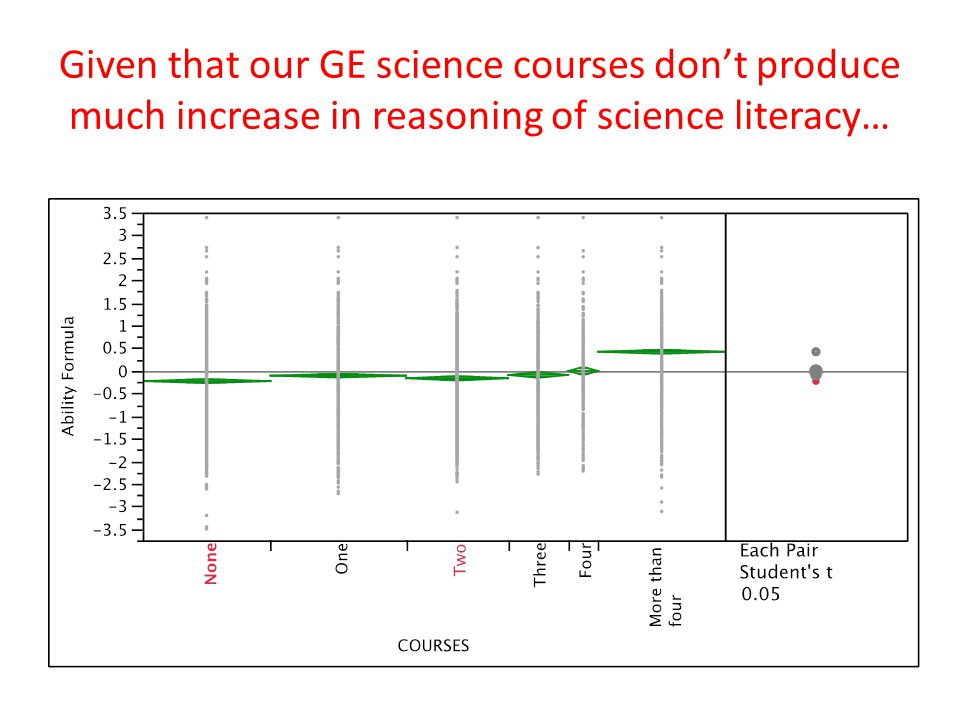 Given that our GE science courses don't produce much increase in reasoning of science literacy…