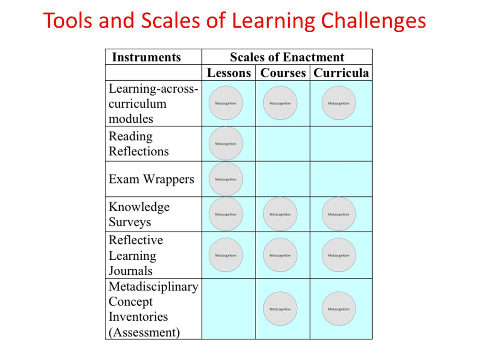 Tools and Scales of Learning Challenges