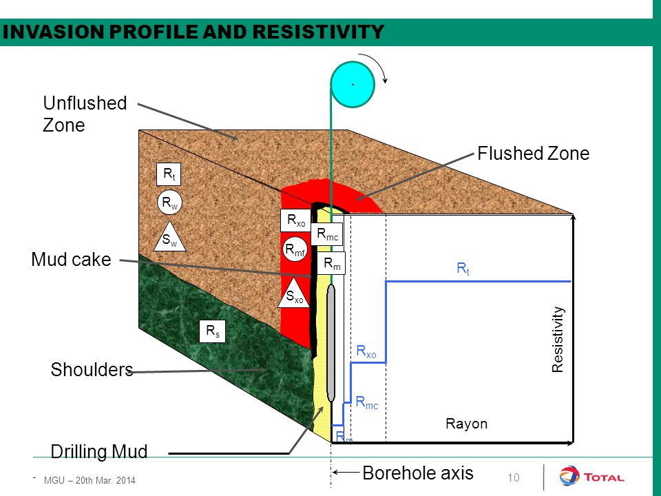 INVASION PROFILE AND RESISTIVITY