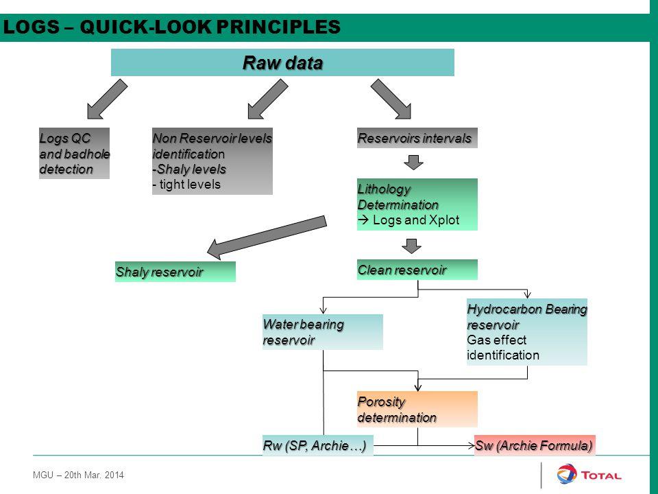 LOGS – QUICK-LOOK PRINCIPLES