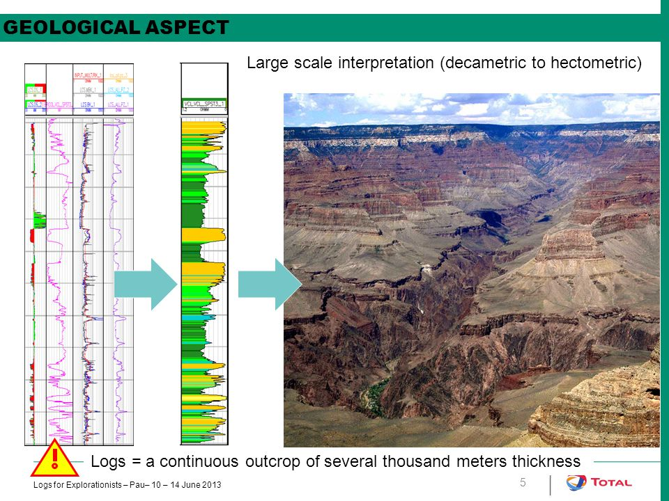 GEOLOGICAL ASPECT Large scale interpretation (decametric to hectometric) Logs = a continuous outcrop of several thousand meters thickness.