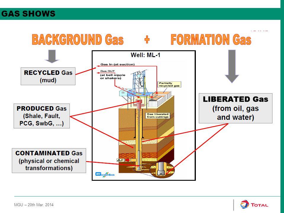 Gas shows 2/2 MGU – 20th Mar. 2014