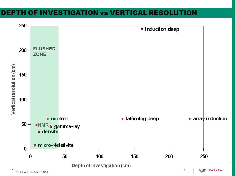Vertical resolution (cm)