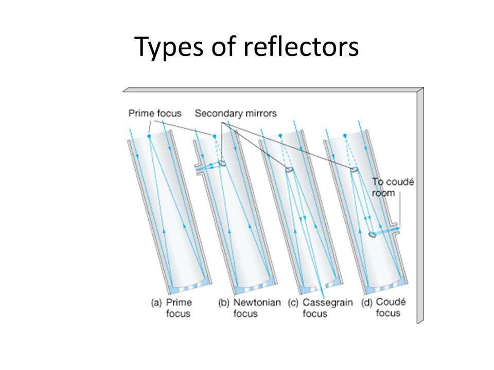 Types of reflectors