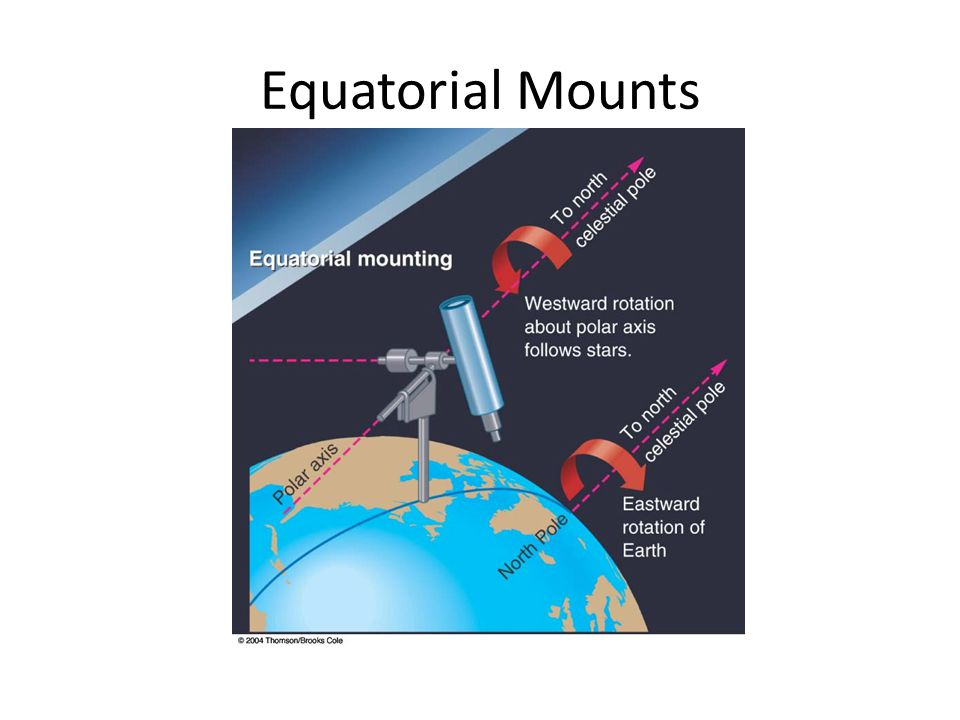Equatorial Mounts