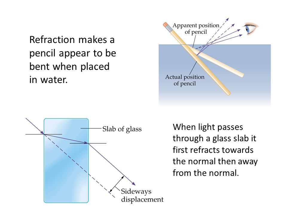 Refraction makes a pencil appear to be bent when placed in water.