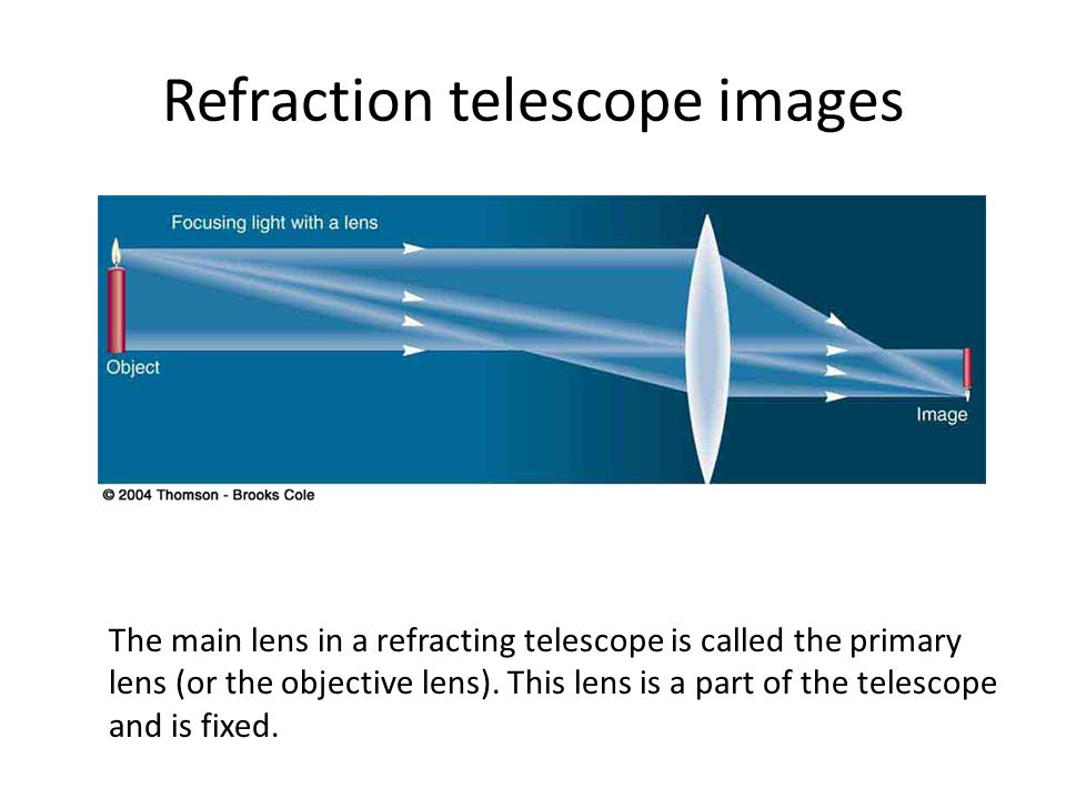 Refraction telescope images