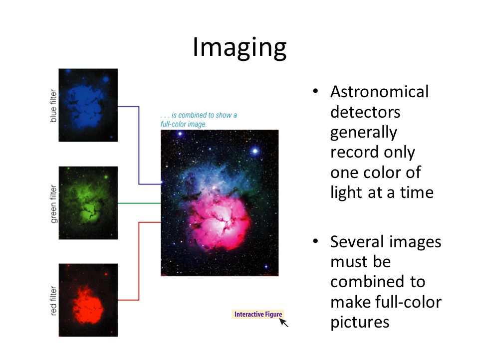 Imaging Astronomical detectors generally record only one color of light at a time.