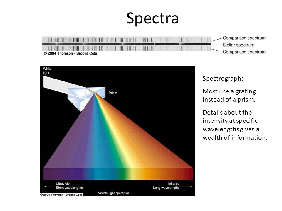 Spectra Spectrograph: Most use a grating instead of a prism.