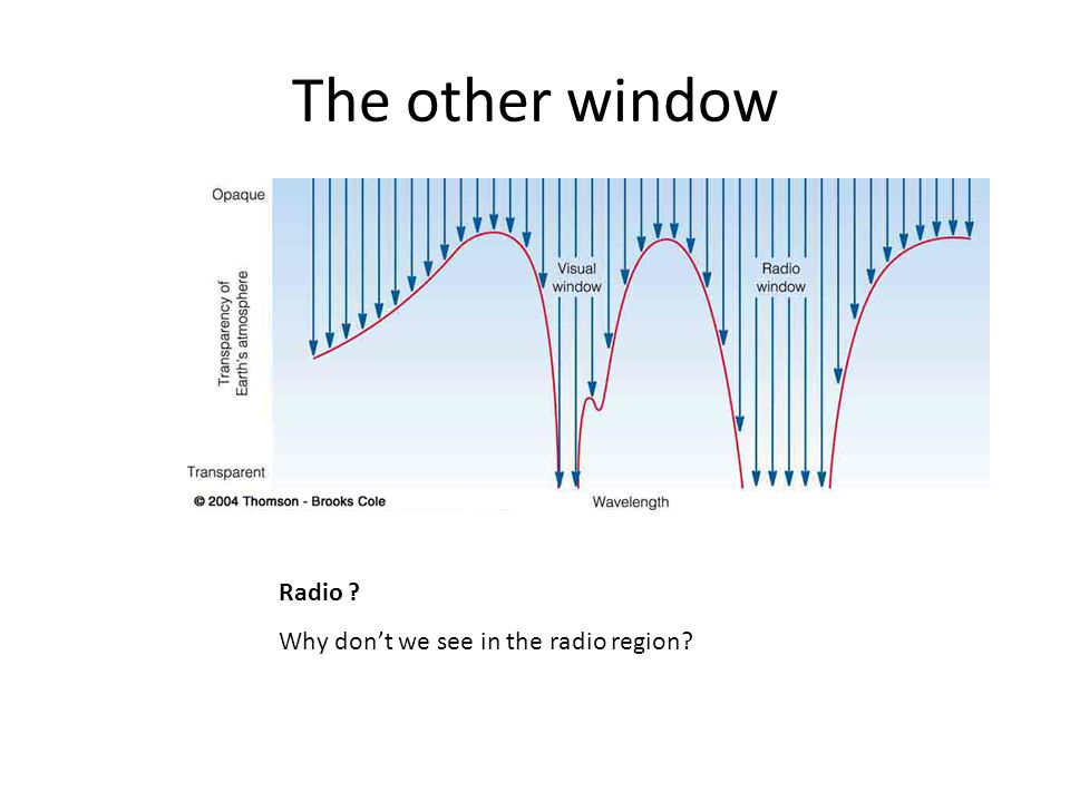 The other window Radio Why don't we see in the radio region