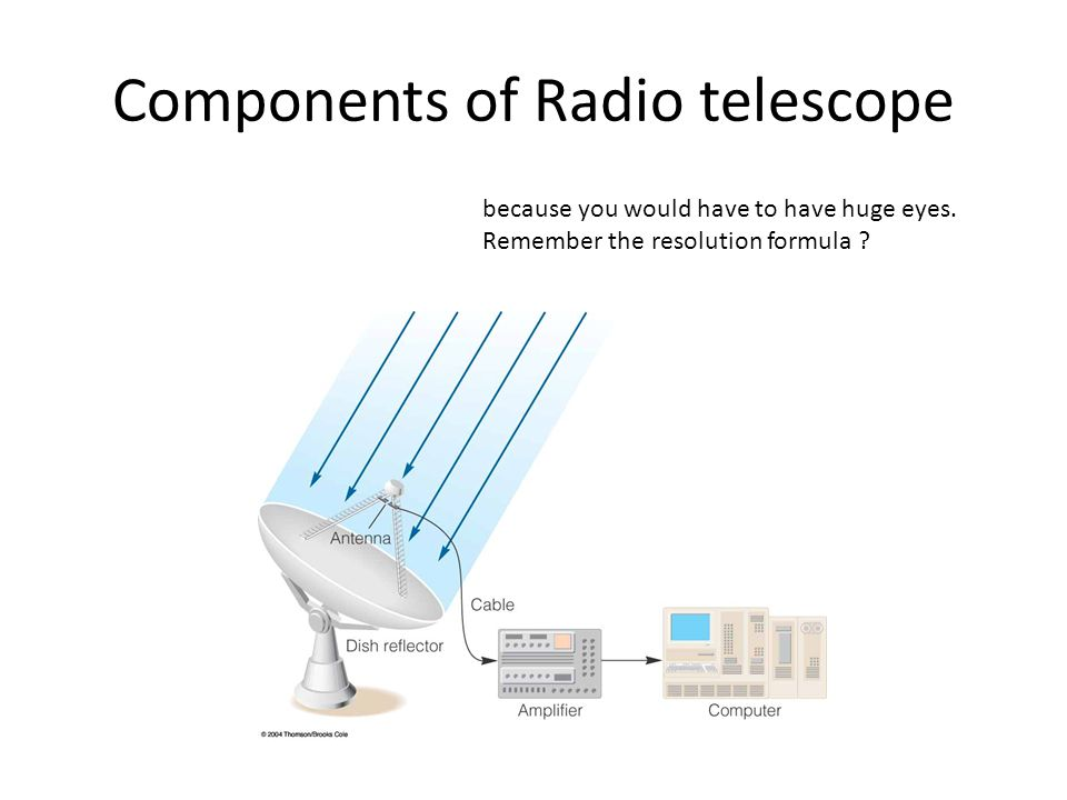 Components of Radio telescope