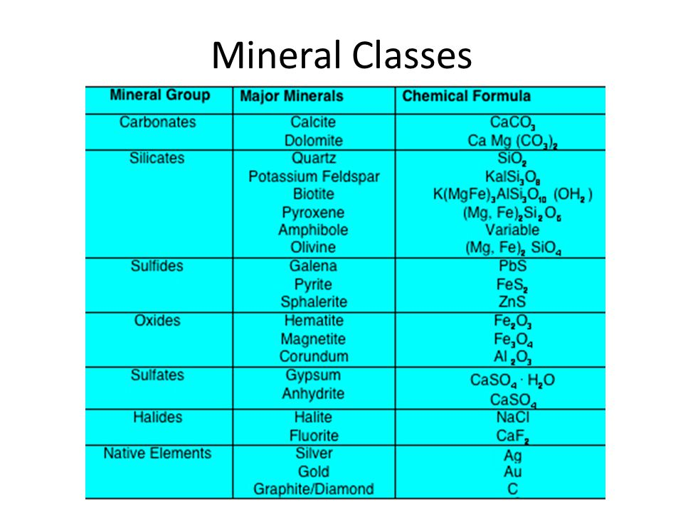 Mineral Classes