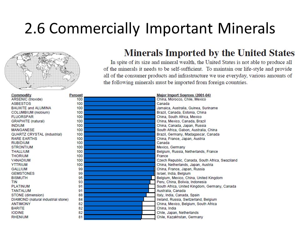 2.6 Commercially Important Minerals
