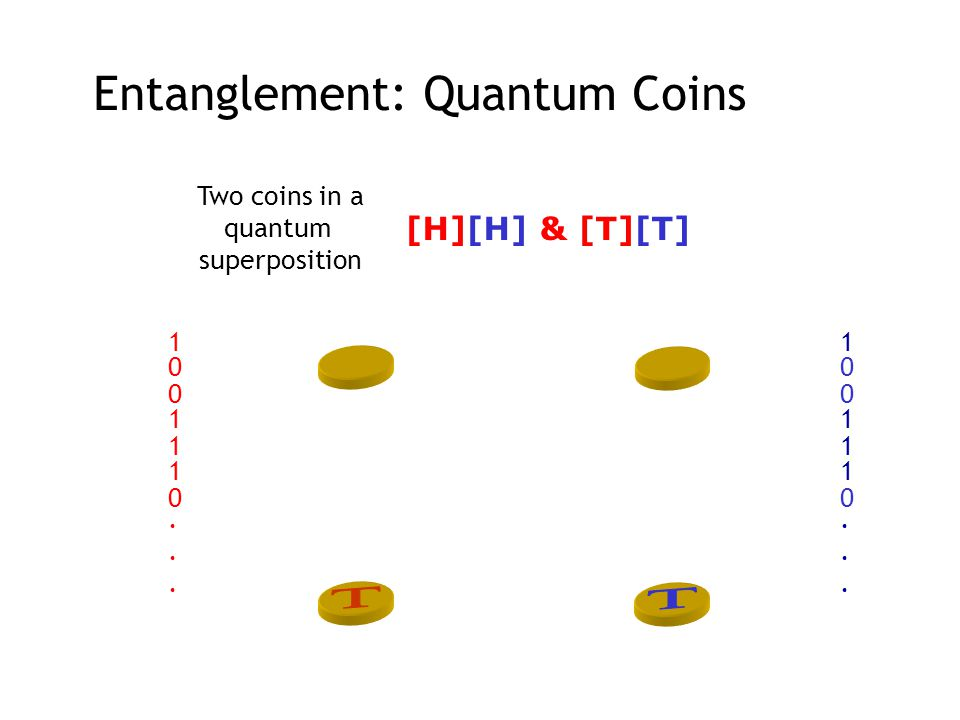 Entanglement: Quantum Coins