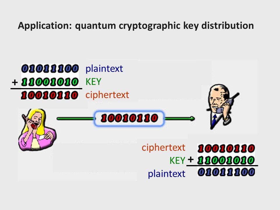 + Application: quantum cryptographic key distribution plaintext KEY