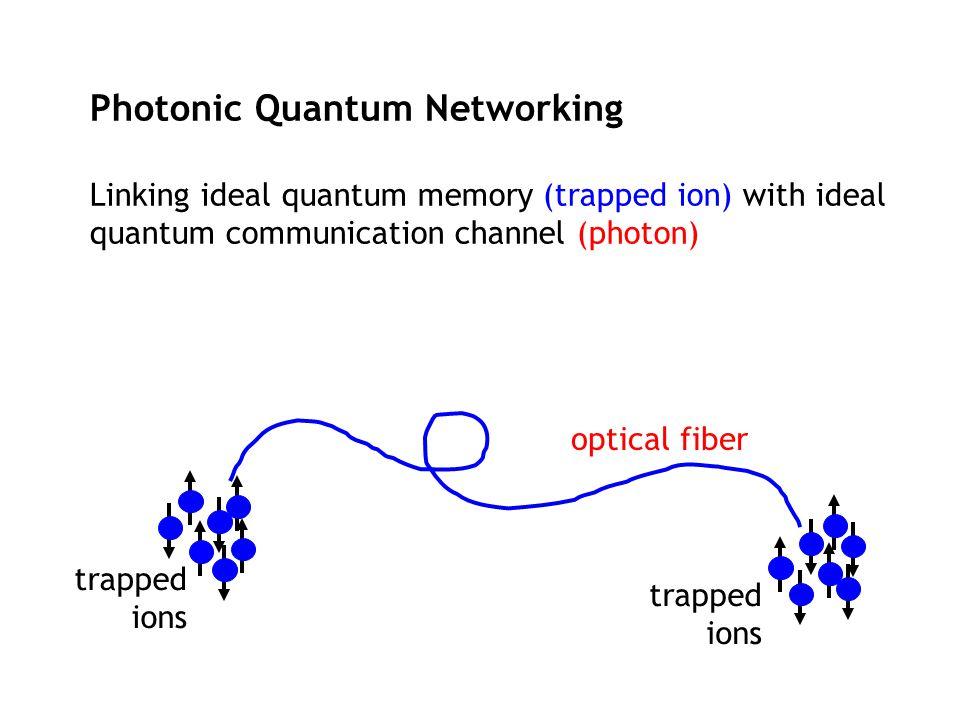 Photonic Quantum Networking