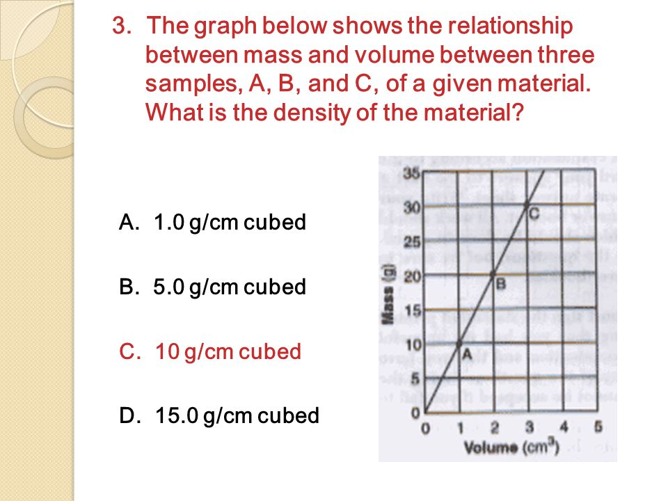 3. The graph below shows the relationship between mass and volume between three samples, A, B, and C, of a given material. What is the density of the material