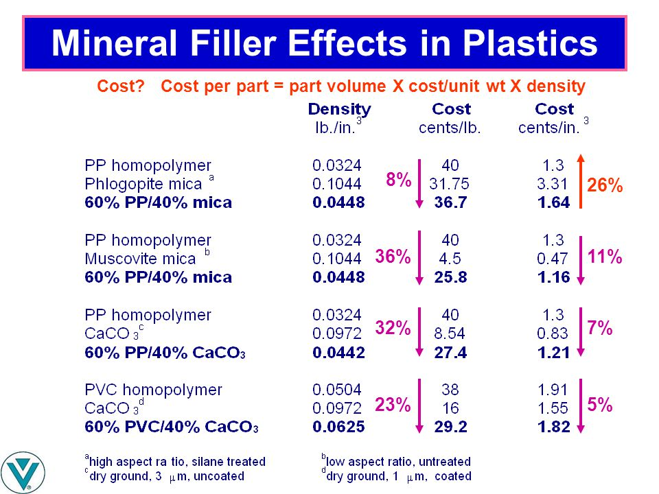 Mineral Filler Effects in Plastics