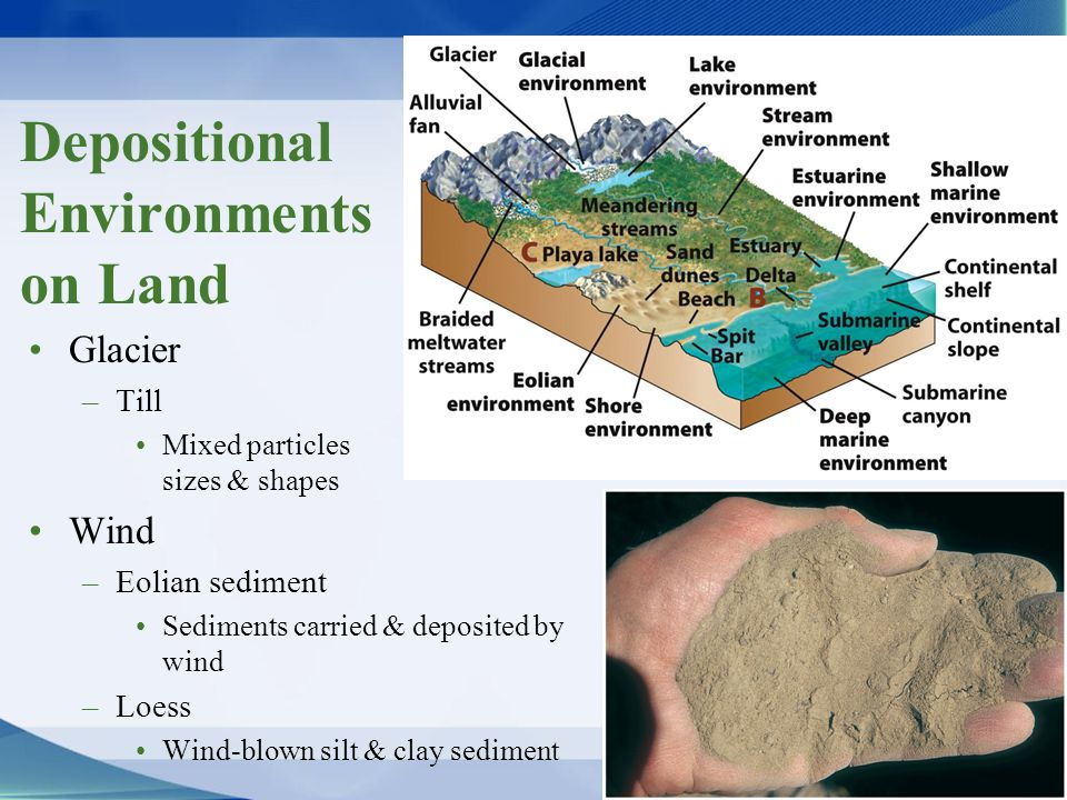 Depositional Environments on Land