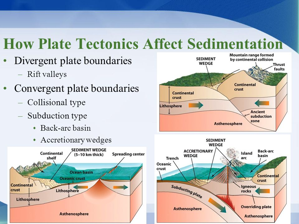 How Plate Tectonics Affect Sedimentation