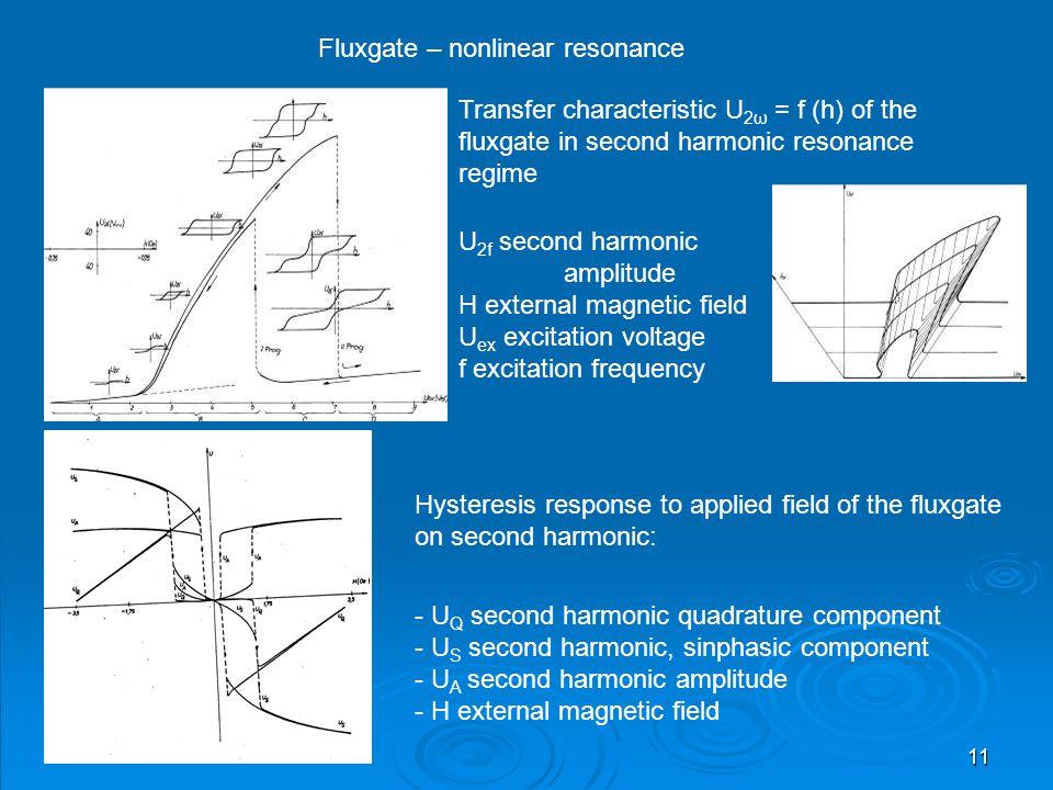 Fluxgate – nonlinear resonance