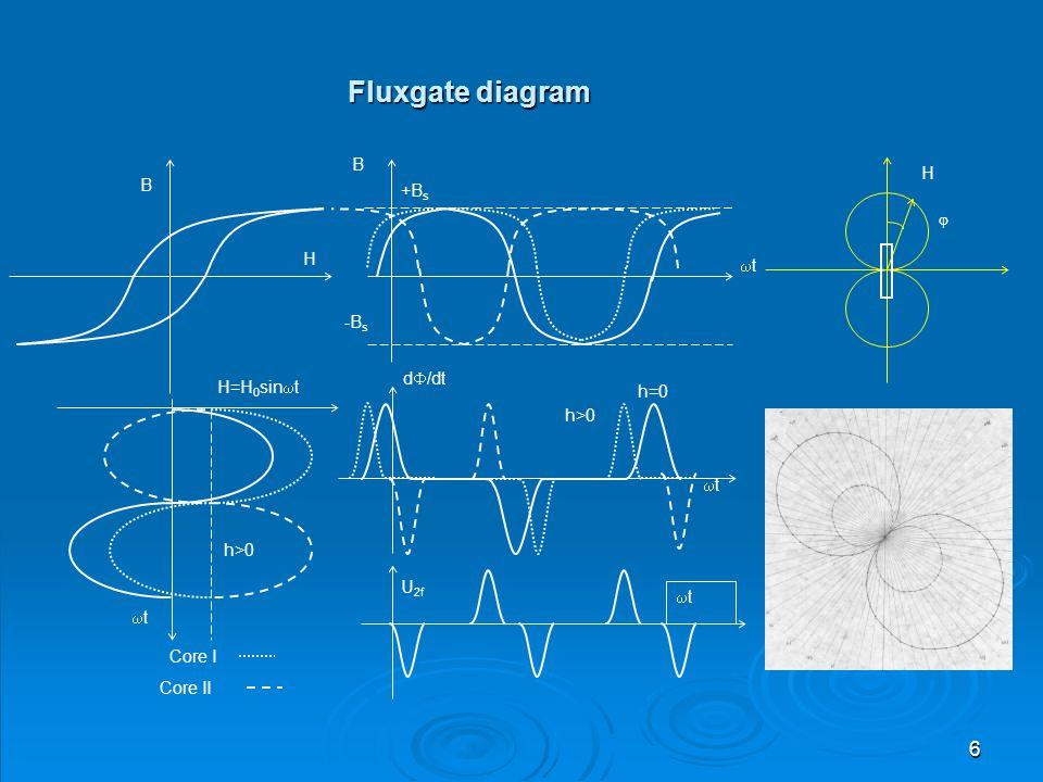 Fluxgate diagram H B +Bs H t -Bs d/dt H=H0sint h=0 h>0 U2f