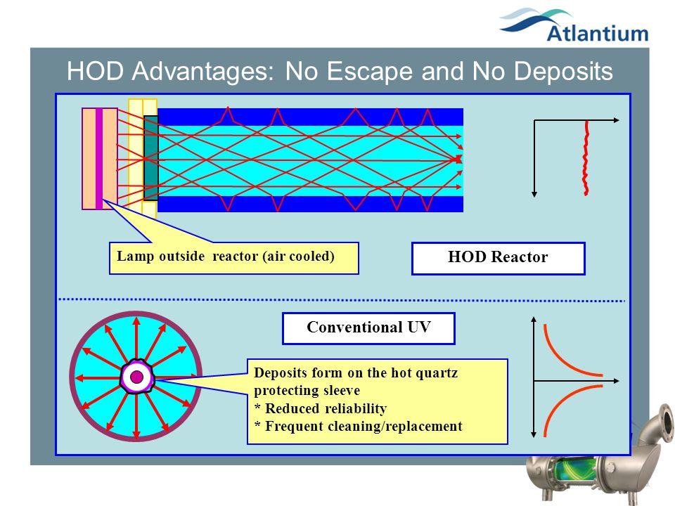HOD Advantages: No Escape and No Deposits