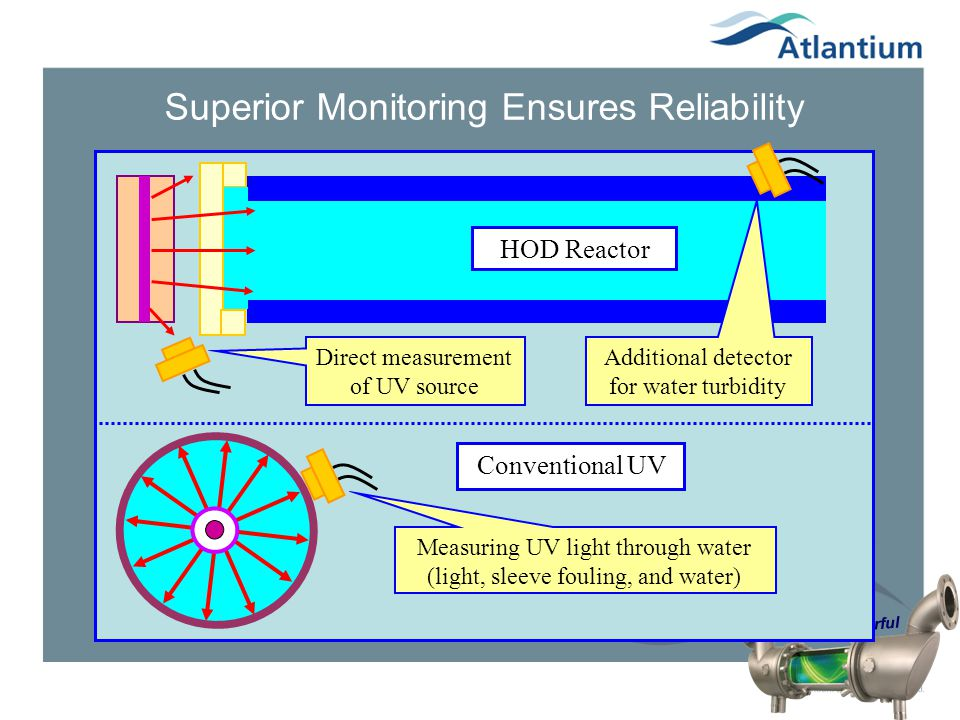 Superior Monitoring Ensures Reliability