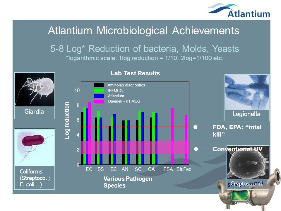 Atlantium Microbiological Achievements
