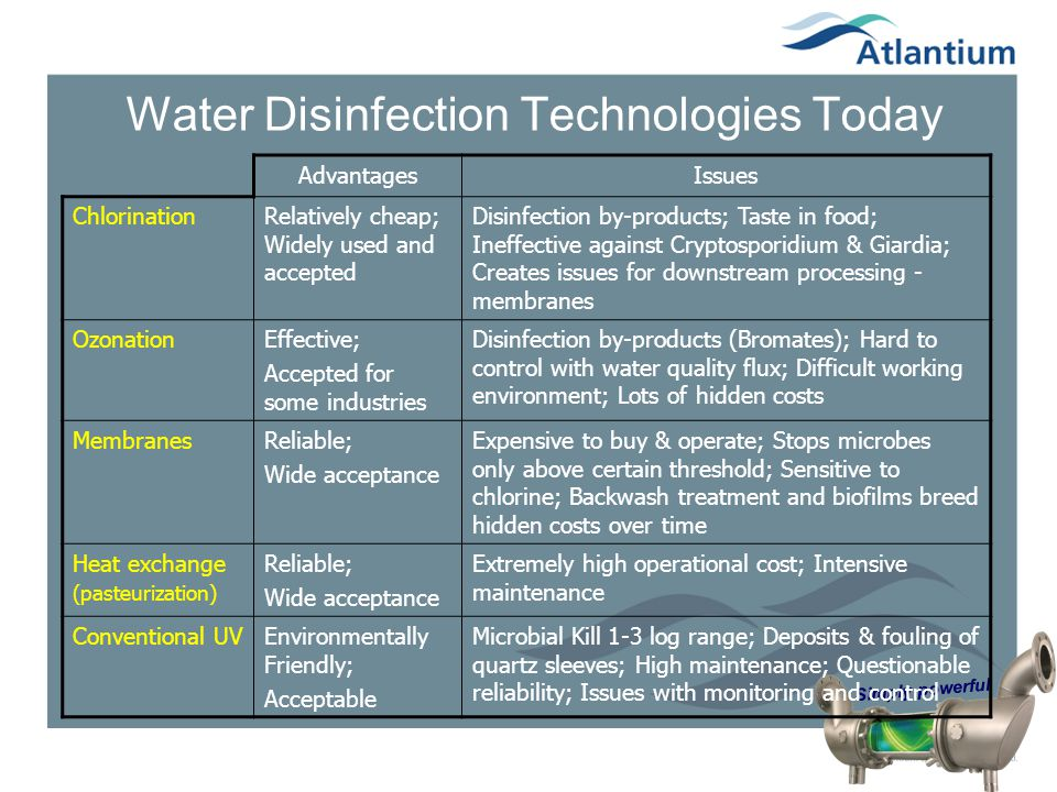 Water Disinfection Technologies Today