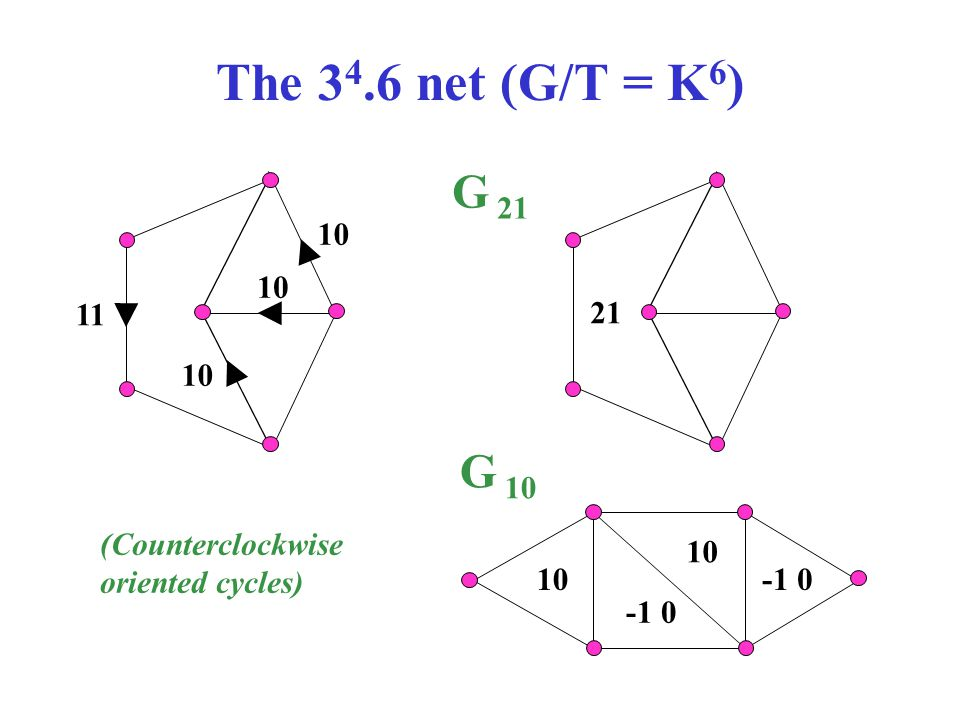 The 34.6 net (G/T = K6) G 21 G 10 10 10 11 21 10 (Counterclockwise