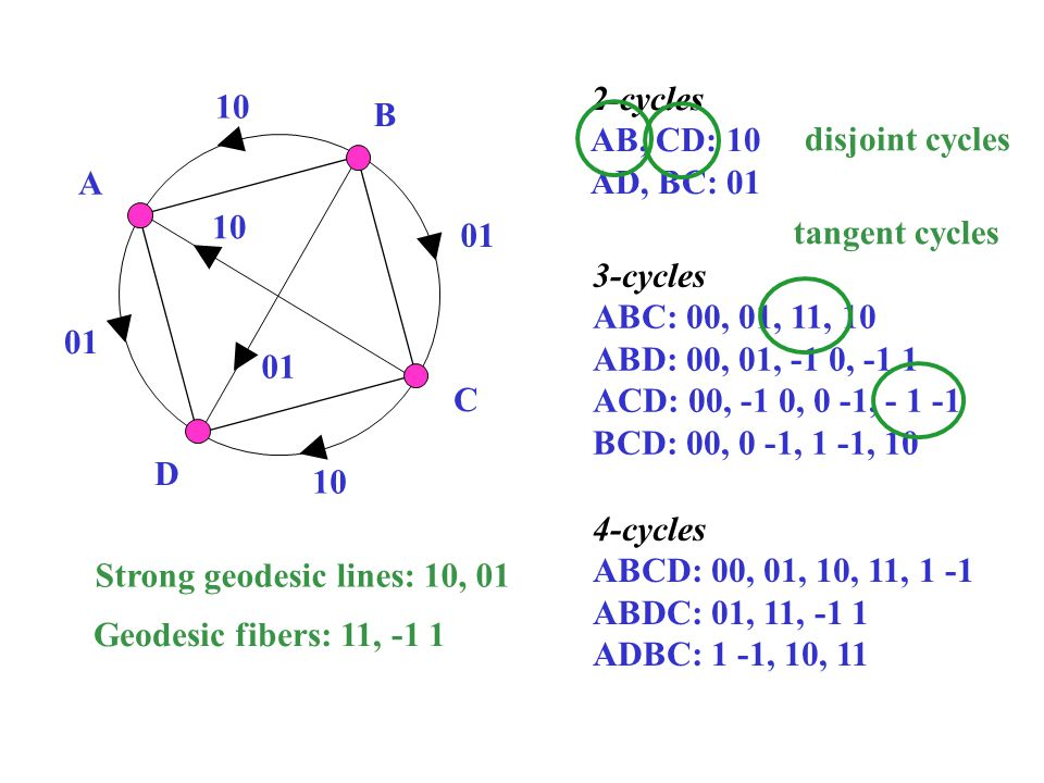 2-cycles AB, CD: 10. AD, BC: 01. 10. B. disjoint cycles. A. 10. 01. tangent cycles. 3-cycles.