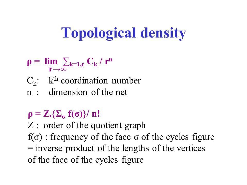 Topological density ρ = lim ∑k=1,r Ck / rn Ck: kth coordination number