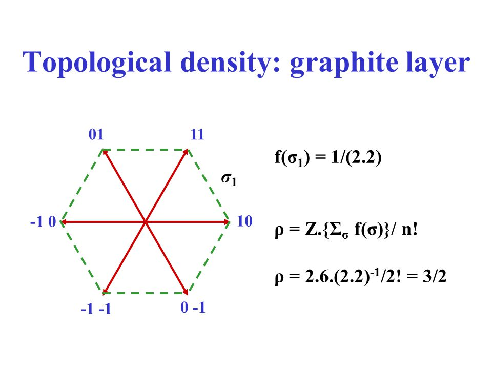 Topological density: graphite layer