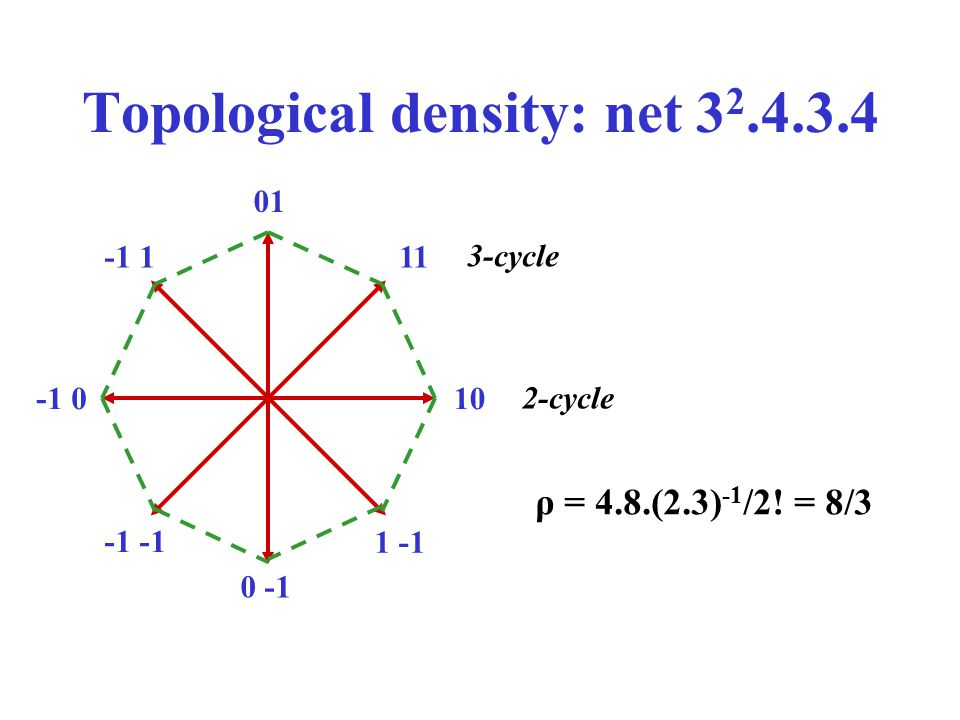 Topological density: net 32.4.3.4