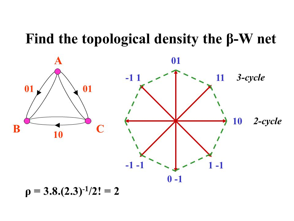 Find the topological density the β-W net